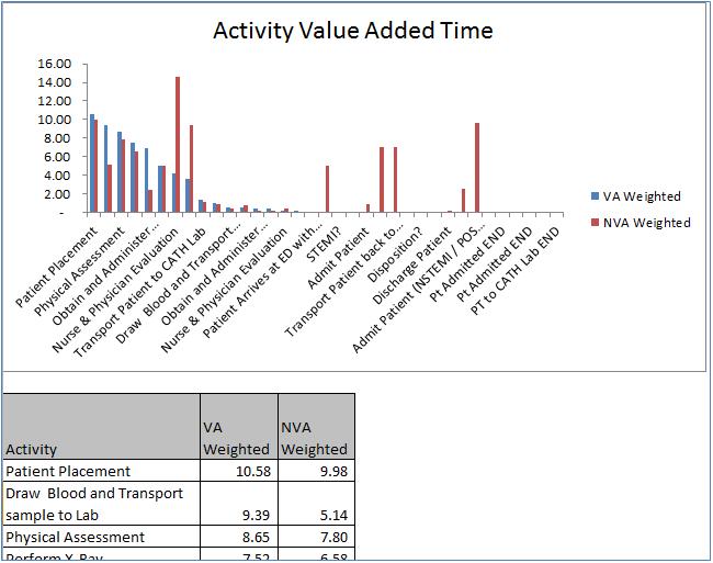 Bluespring ProcessView Category Analysis ReportValue Added – Qar Worksheet